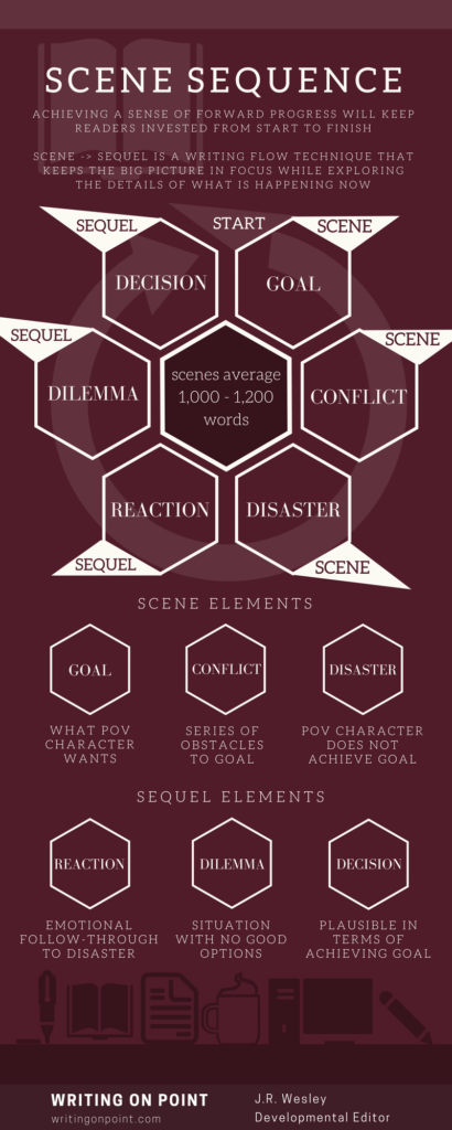 Scene Sequence Infographic - WritingOnPoint